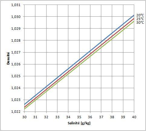 Gros problème de densité Densite2