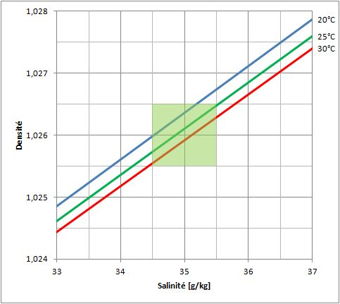 Gros problème de densité Densite3