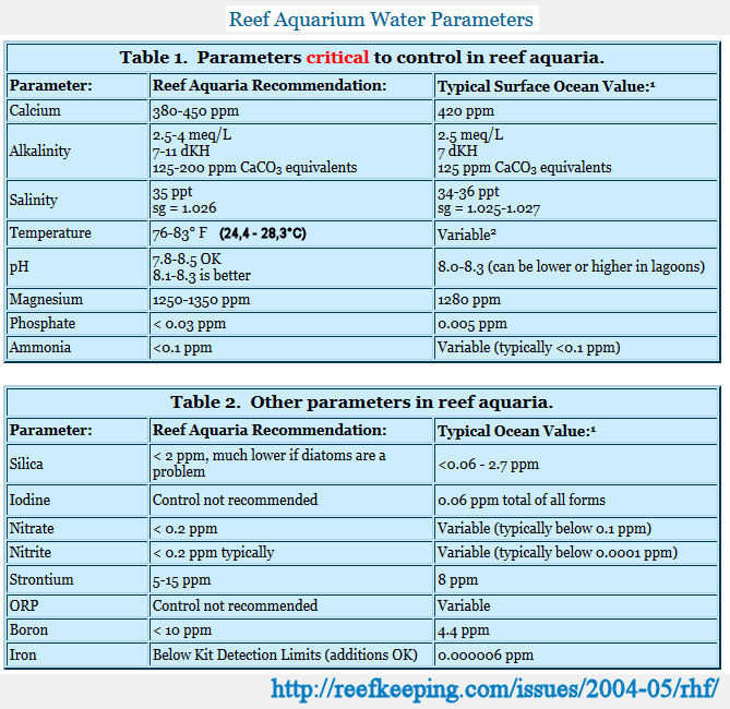 Parametre recifal Parameters